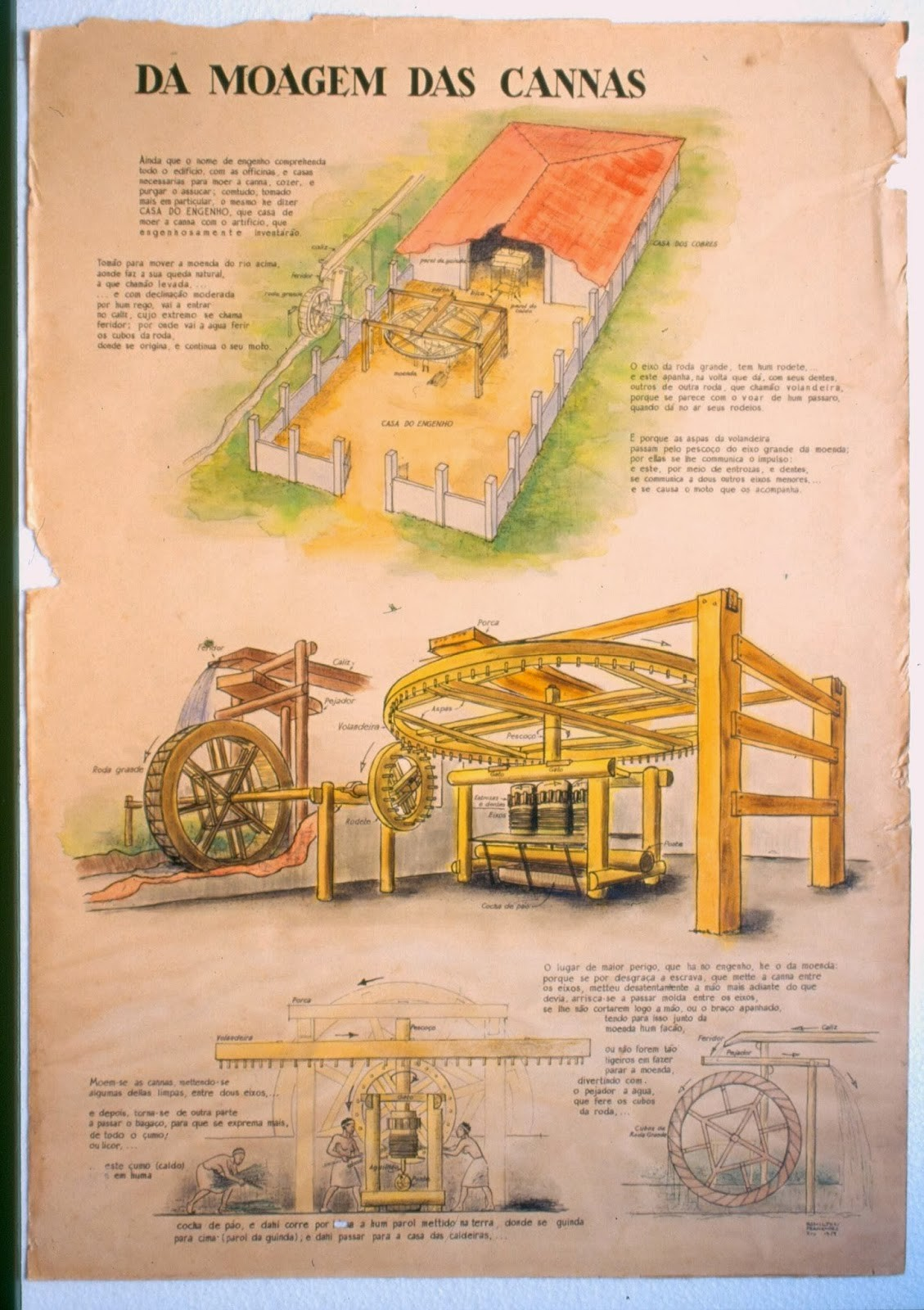 Ilustração de uma moenda e suas partes e funcionamento.