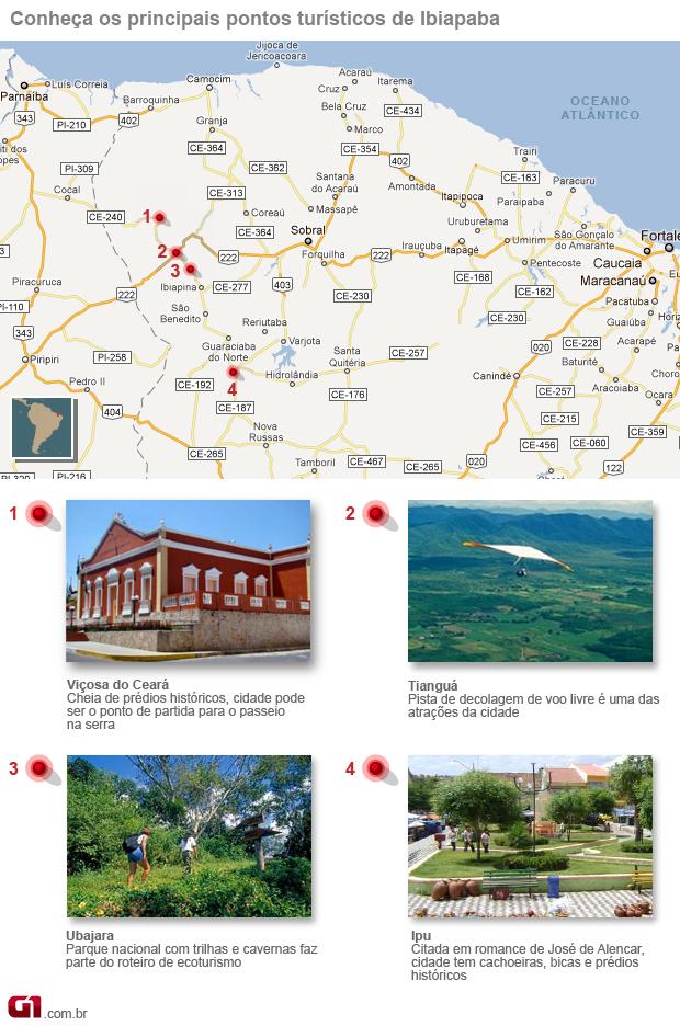 Pontos Turisticos de Ibiapaba